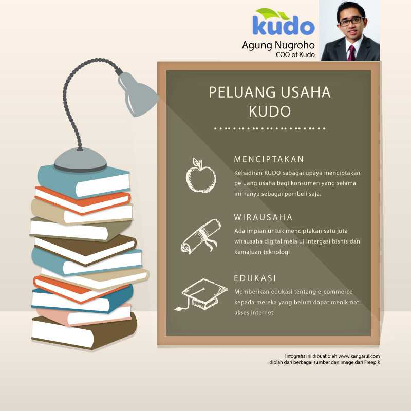 Kudo-infografis