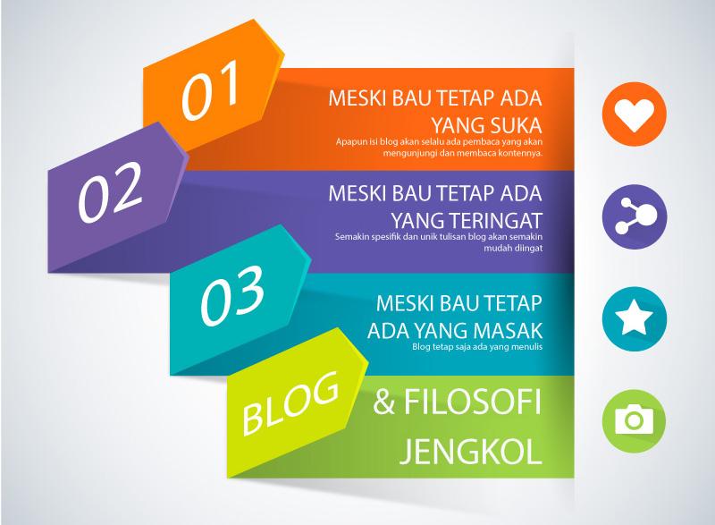 Blog dan Filosofi Jengkol