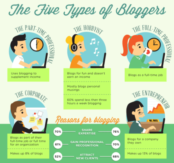 Tipe Blogger